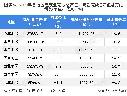 圖表5:2019年各地區建筑業完成總產值、跨省完成總產值及變化情況(單位:億元,%)