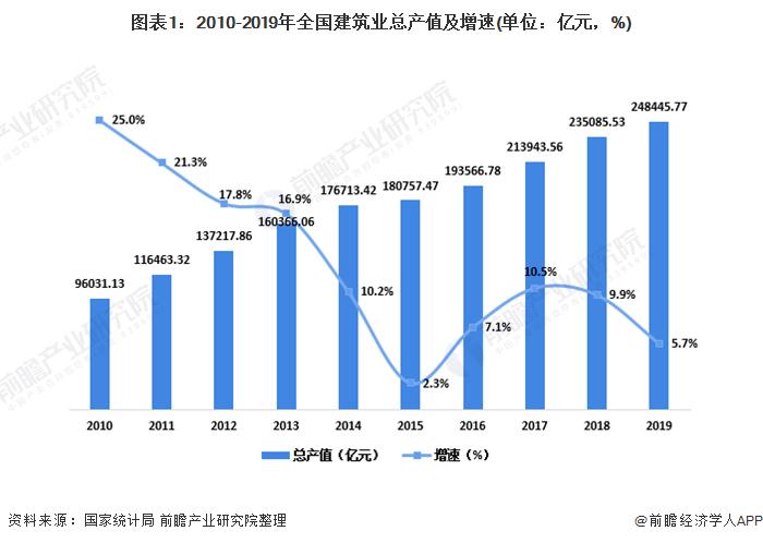 圖表1:2010-2019年全國建筑業總產值及增速(單位:億元,%)