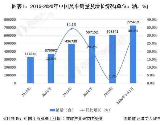 图表1:2015-2020年中国叉车销量及增长情况(单位:辆,%)