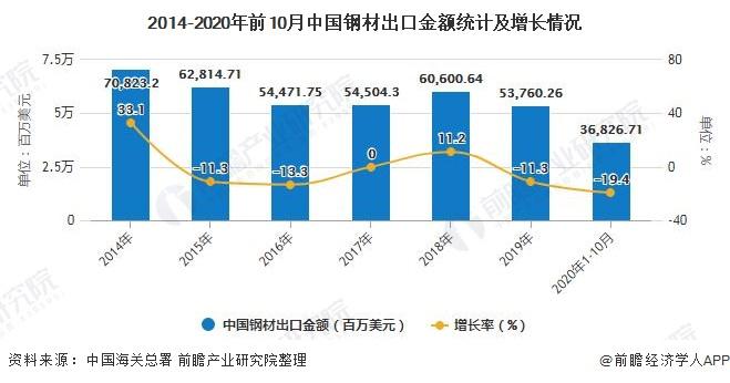 2014-2020年前10月中国钢材出口金额统计及增长情况