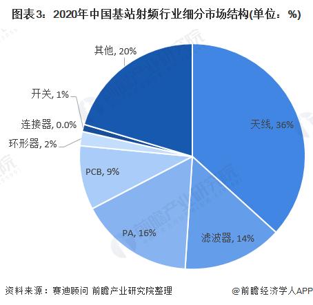 图表3:2020年中国基站射频行业细分市场结构(单位:%)