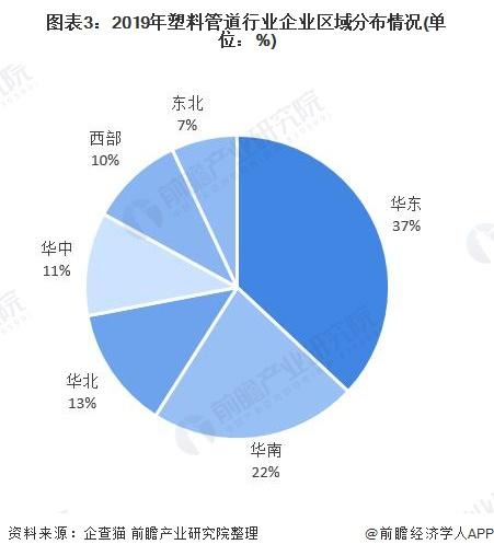 图表3:2019年塑料管道行业企业区域分布情况(单位:%)