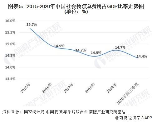 图表5:2015-2020年中国社会物流总费用占GDP比率<font class=