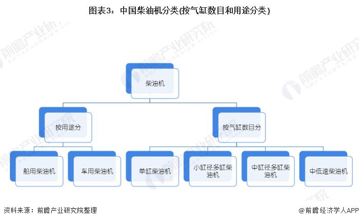 圖表3:中國柴油機分類(按氣缸數目和用途分類)
