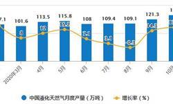 2020年1-10月中国天然气行业市场分析:累计<em>进口量</em>突破8000万吨