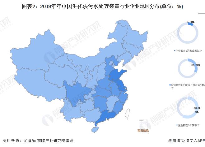 圖表2:2019年年中國生化法污水處理裝置行業企業地區分布(單位:%)