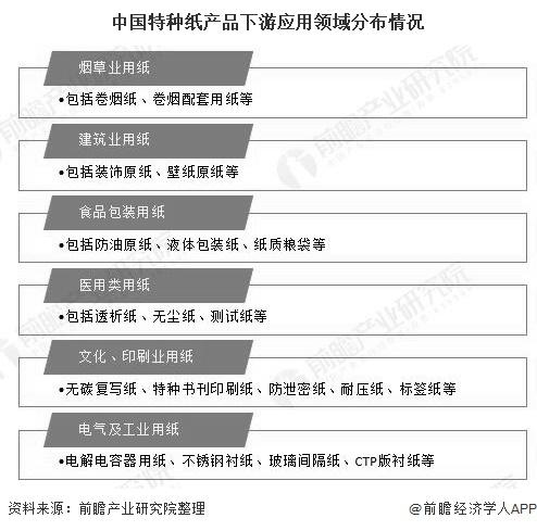 中國特種紙產品下游應用領域分布情況