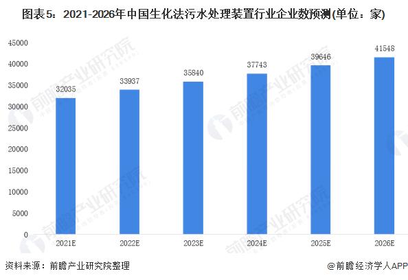 图表5:2021-2026年中国生化法污水处理装置行业企业数预测(单位:家)