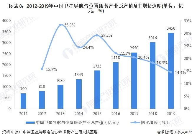 圖表8:2012-2019年中國衛星導航與位置服務產業總產值及其增長速度(單位:億元,%)