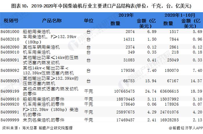 圖表10:2019-2020年中國柴油機行業主要進口產品結構表(單位:千克,臺,億美元)
