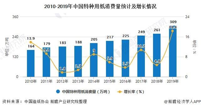 2010-2019年中國特種用紙消費量統計及增長情況