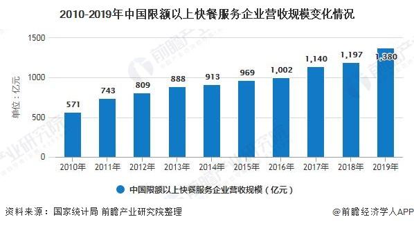 2010-2019年中國限額以上快餐服務企業營收規模變化情況