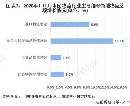 图表3:2020年1-11月中国物流行业主要细分领域物流总额增长情况(单位:%)