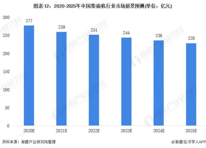 圖表12:2020-2025年中國柴油機行業市場前景預測(單位:億元)