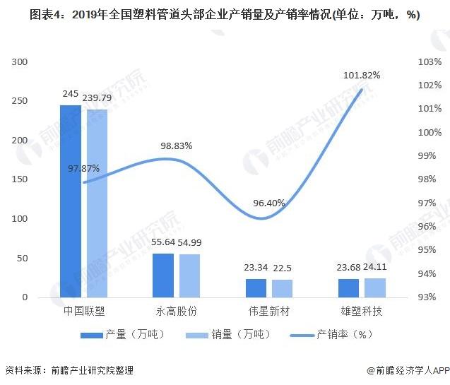 图表4:2019年全国塑料管道头部企业产销量及产销率情况(单位:万吨,%)