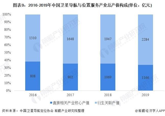 圖表9:2016-2019年中國衛星導航與位置服務產業總產值構成(單位:億元)