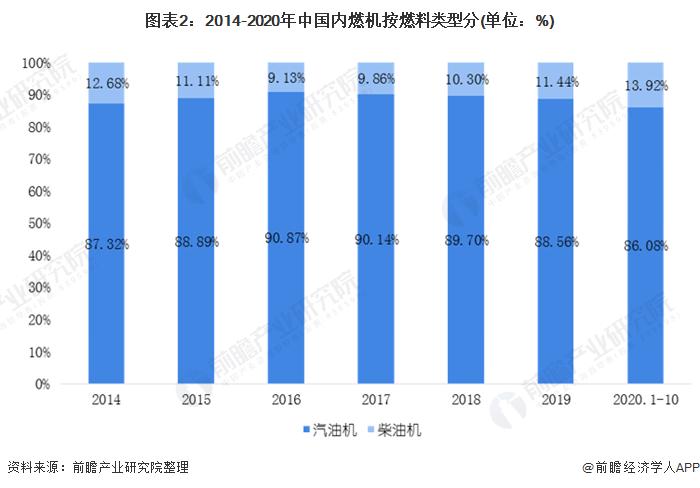 圖表2:2014-2020年中國內燃機按燃料類型分(單位:%)