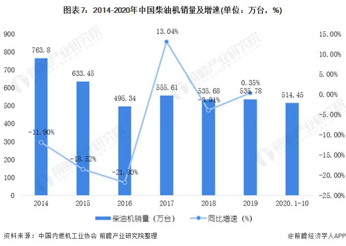 圖表7:2014-2020年中國柴油機銷量及增速(單位:萬臺,%)