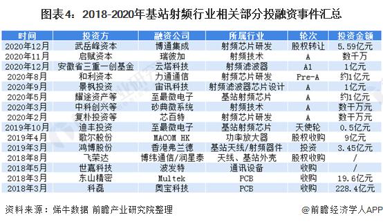 图表4:2018-2020年基站射频行业相关部分投融资事件汇总