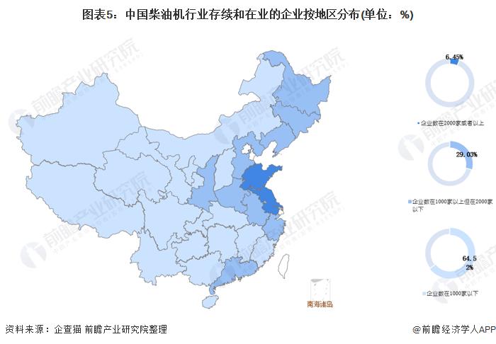 圖表5:中國柴油機行業存續和在業的企業按地區分布(單位:%)