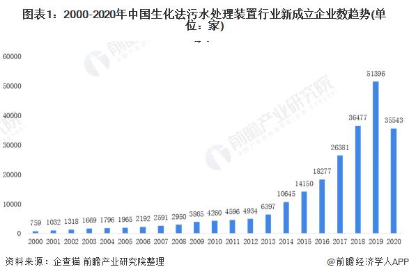 圖表1:2000-2020年中國生化法污水處理裝置行業新成立企業數趨勢(單位:家)