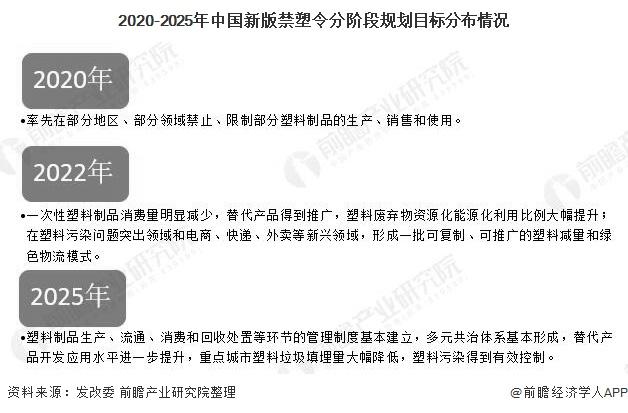 2020-2025年中國新版禁塑令分階段規劃目標分布情況