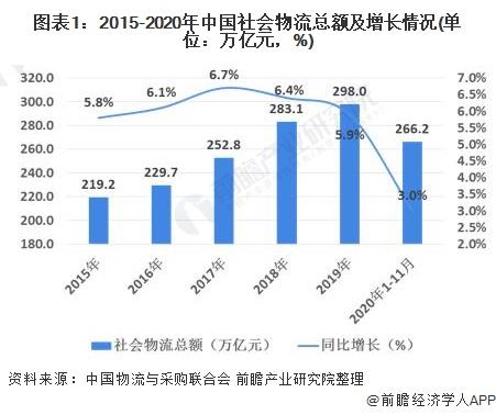 图表1:2015-2020年中国社会物流总额及增长情况(单位:万亿元,%)
