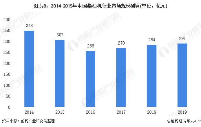 圖表8:2014-2019年中國柴油機行業市場規模測算(單位:億元)