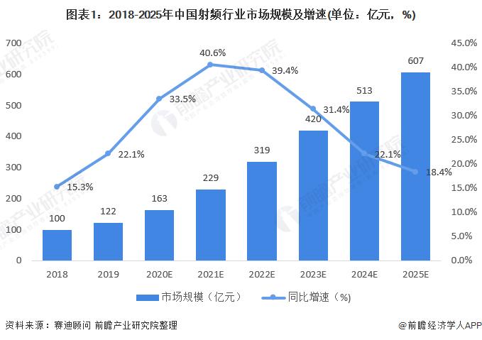 图表1:2018-2025年中国射频行业市场规模及增速(单位:亿元,%)