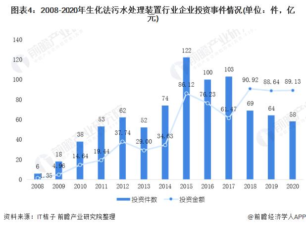 图表4:2008-2020年生化法污水处理装置行业企业投资事件情况(单位:件,亿元)