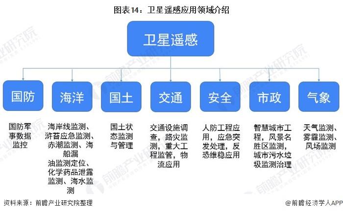 圖表14:衛星遙感應用領域介紹