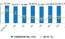 2020年1-10月中国煤炭行业市场分析:原煤累计<em>产量</em>突破30亿吨