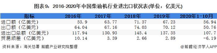 圖表9:2016-2020年中國柴油機行業進出口狀況表(單位:億美元)