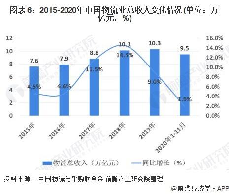 图表6:2015-2020年中国物流业总收入变化情况(单位:万亿元,%)