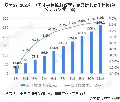 图表2:2020年中国社会物流总额累计值及增长变化趋势(单位:万亿元,%)