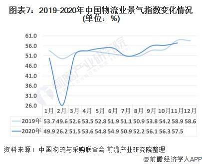 图表7:2019-2020年中国物流业景气指数变化情况(单位:%)