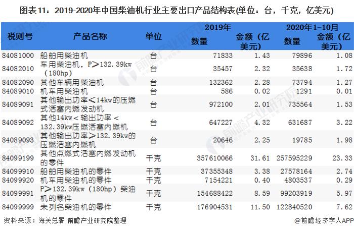 圖表11:2019-2020年中國柴油機行業主要出口產品結構表(單位:臺,千克,億美元)