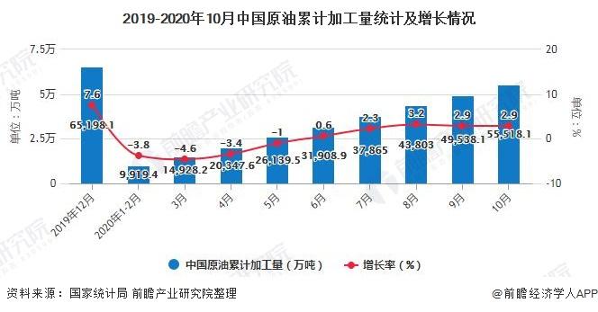 2019-2020年10月中国原油累计加工量统计及增长情况