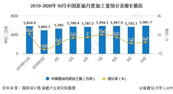 2019-2020年10月中国原油月度加工量统计及增长情况