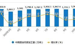 2020年1-10月中国<em>原油</em>行业市场分析:累计产量超1.6亿吨