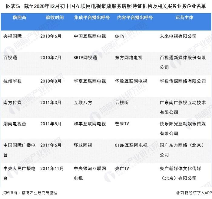 图表5:截至2020年12月初中国互联网电视集成服务牌照持证机构及相关服务业务企业名单