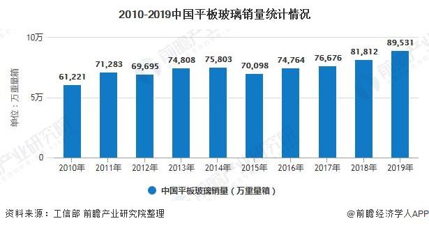 2010-2019中国平板玻璃销量统计情况
