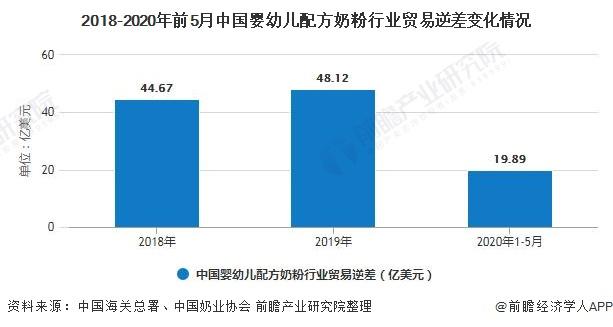 2018-2020年前5月中国婴幼儿配方奶粉行业贸易逆差变化情况