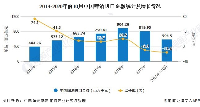 2014-2020年前10月中国啤酒进口金额统计及增长情况