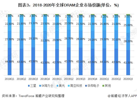 图表3:2018-2020年全球DRAM企业市场份额(单位:%)