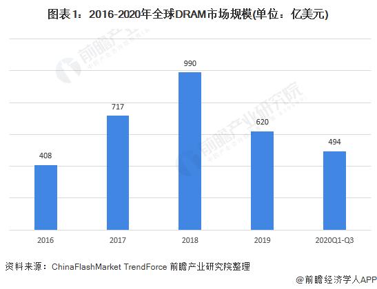 图表1:2016-2020年全球DRAM市场规模(单位:亿美元)