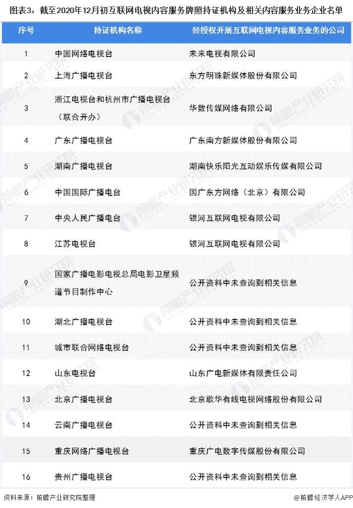 图表3:截至2020年12月初互联网电视内容服务牌照持证机构及相关内容服务业务企业名单