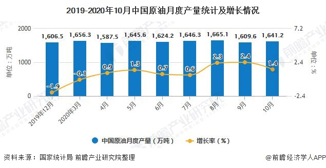 2019-2020年10月中国原油月度产量统计及增长情况