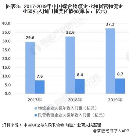 图表3:2017-2019年中国综合物流企业和民营物流企业50强入围门槛变化情况(单位:亿元)