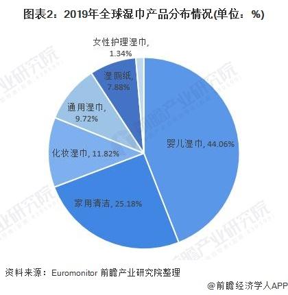圖表2:2019年全球濕巾產品分布情況(單位:%)